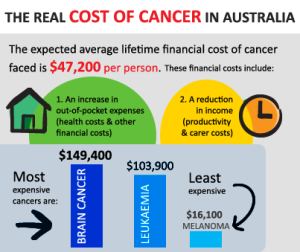 Cost-of-Cancer